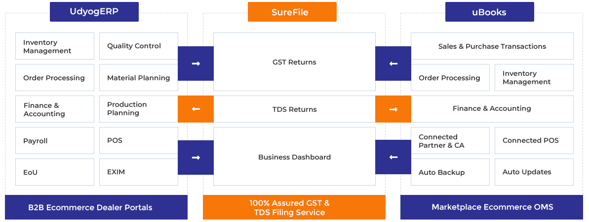 ERP software for SME's | GST Return Filing Software | GST
